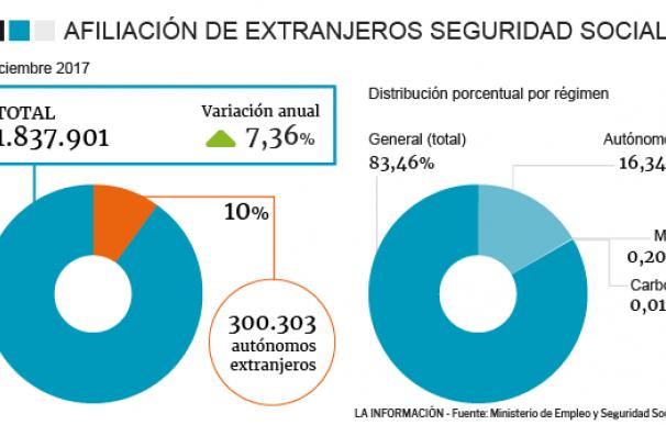 Los afiliados extranjeros son ya el 10% de los autónomos