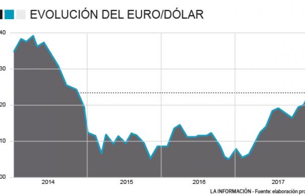 Evolución euro/dólar