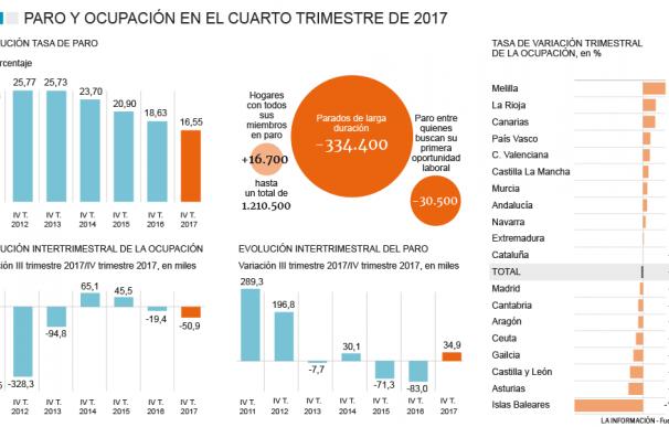 Encuesta Población Activa cuarto trimestre 2017