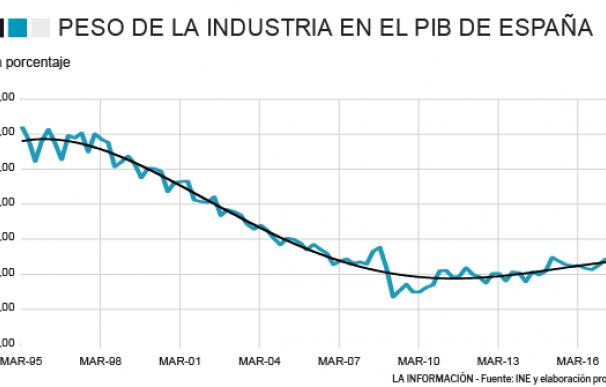 Valor Añadido Industrial sobre el total del PIB