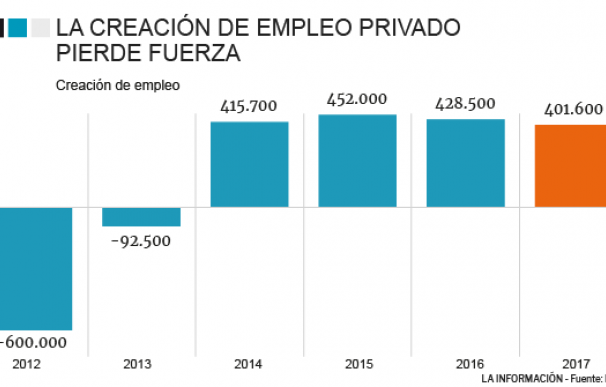 El empleo privado durante la crisis