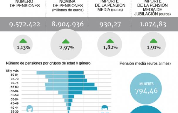 Nuevo récord de las pensiones en enero