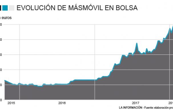 Gráfico de cotización de MásMóvil 29 de enero de 2018