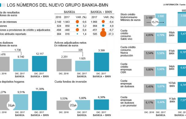 Cuenta de resultados del grupo Bankia-BMN en 2017.