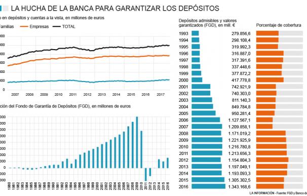 Datos sobre depósitos de las familias y empresas y cifras del FGD.