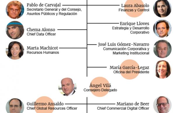 Gráfico del nuevo comité de dirección de Telefónica, enero de 2018.