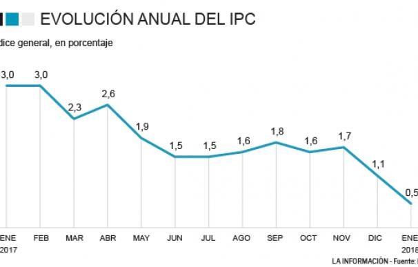 La inflación arranca enero en mínimos de 14 meses