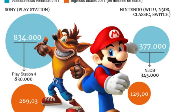 Evolución del negocio de Sony y Nintendo.