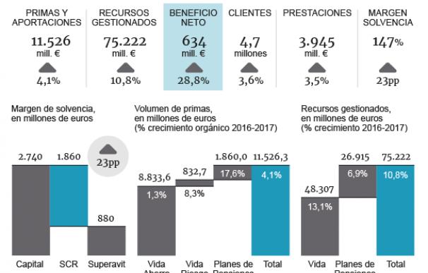Gráfico con las cifras de Vidacaixa en 2017