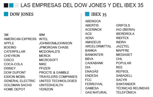 Listado empresas Dow jones e Ibex 35