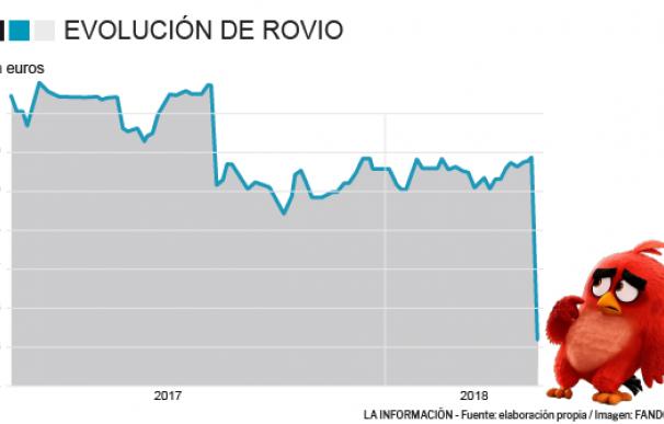 Cotización de Rovio.