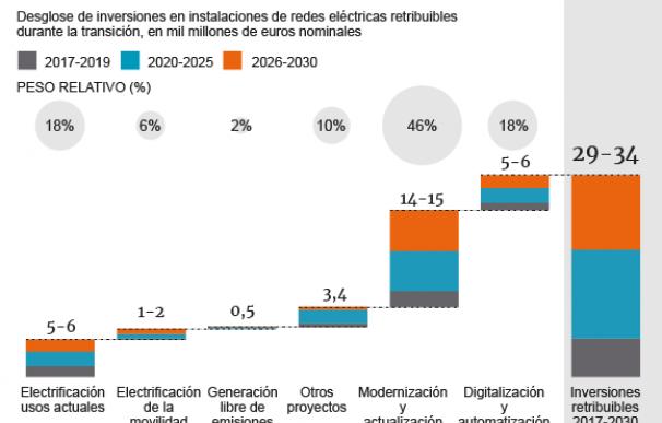 Gráfico inversiones en redes.