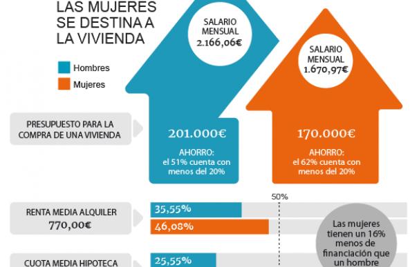 Brecha salarial en vivienda