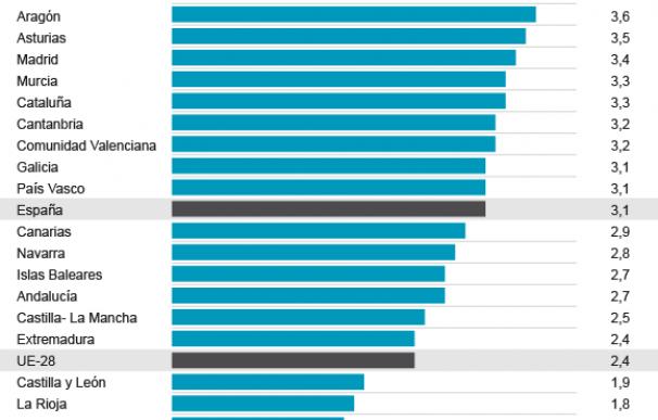 Gráfico PIB regional 2017.