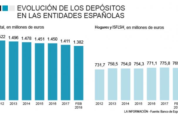 Los depósitos pierden interés para empresas y hogares.