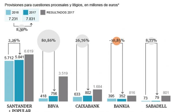 Gráfico con las provisiones para litigios acumuladas por los grandes bancos a cierre de 2017.