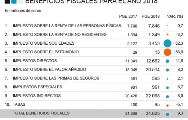 Beneficios fiscales 2018.