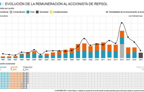 Gráfico dividendos Repsol.