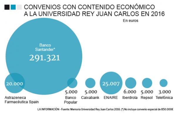 Gráfico de la financiación de la Universidad Rey Juan Carlos en 2016.