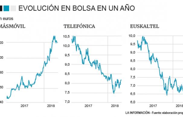 Evolución de las 'teleco' en bolsa