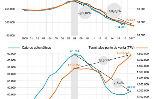 Gráfico con los ajustes de la banca en cajeros, sucursales y plantilla durante la crisis