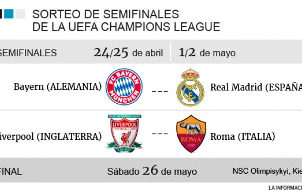 Champions semifinales