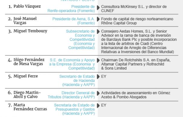 Las puertas giratorias del Gobierno de Rajoy.