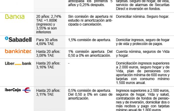 Gráfico de las hipotecas fijas en catálogo de las entidades en abril de 2018.