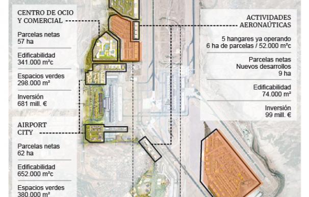 Aena, Plan Inmobiliario