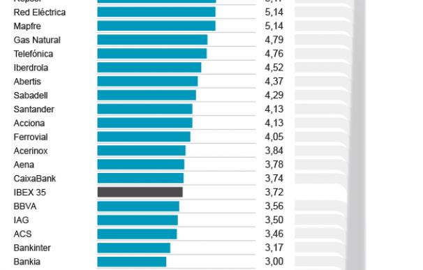 La rentabilidad por dividendo de las compañías del Ibex 35