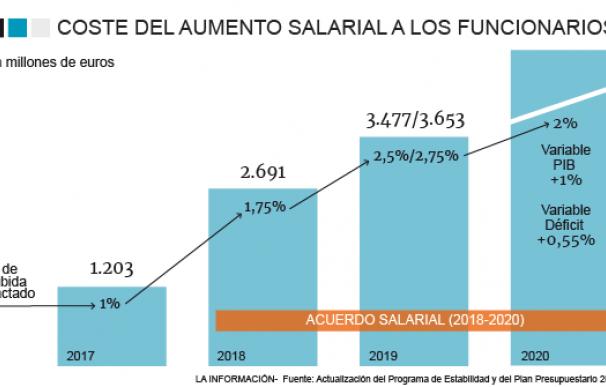 Gráfico coste laboral funcionarios