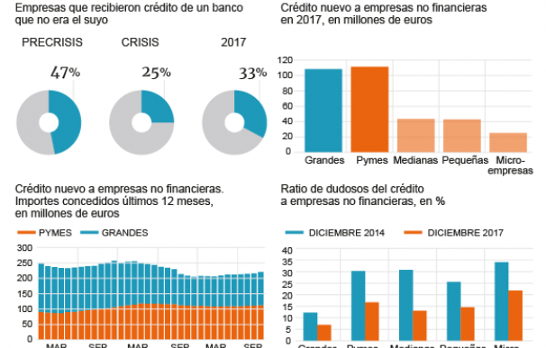 Gráfico sobre la evolución del crédito para pymes