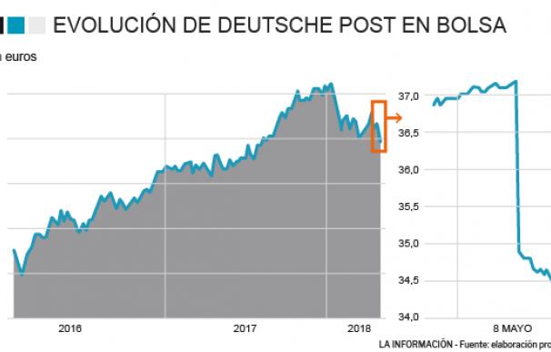 Evolución de Deutsche Post en bolsa