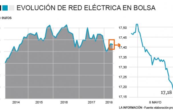 Evolución de Red Eléctrica en bolsa