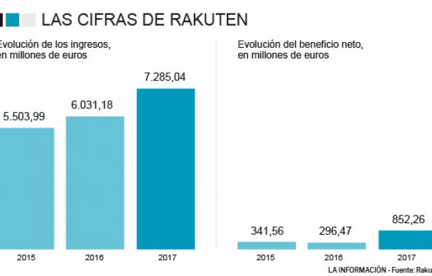 Evolución de las ventas y beneficio de Rakuten