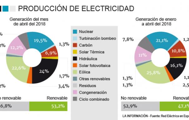 Generación de electricidad.