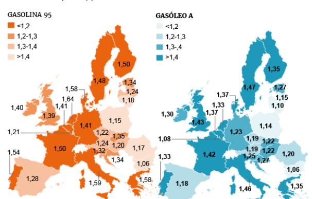 Gráfico de los precios de la gasolina en Europa.