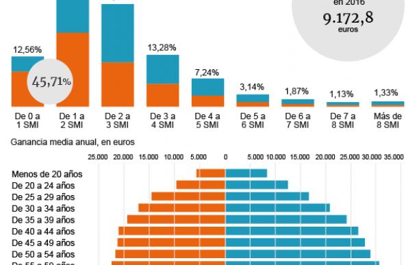 Evolución de salarios en España