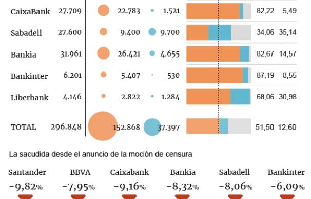 Gráfico sobre la cartera de deuda de la banca.