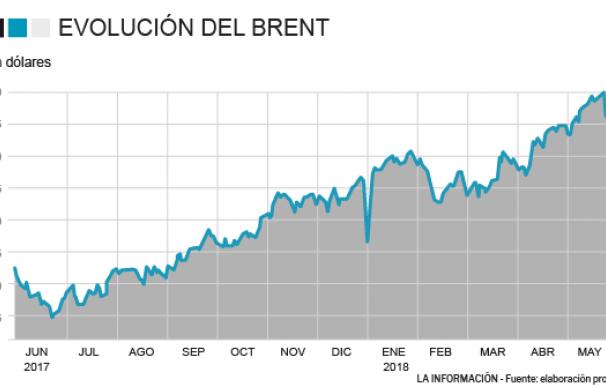Gráfico precio petróleo.