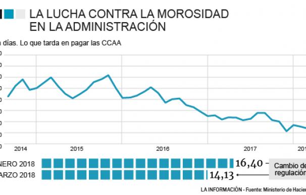 Gráfico periodos de pago de las comunidades autónomas.