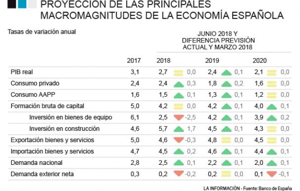 Proyecciones económicas 2018-2020 del Banco de España