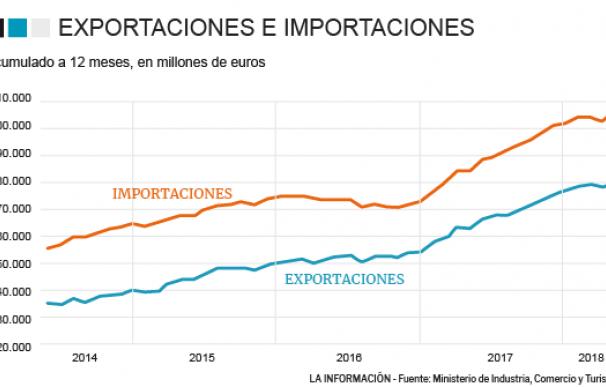 Exportaciones e importaciones de España