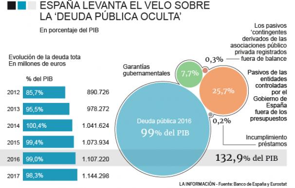 Evolución de la deuda pública en España y deuda oculta