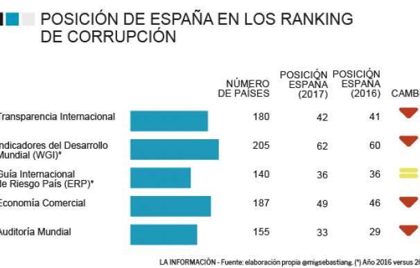 Gráfico Miguel Sebastián 28 de junio de 2018