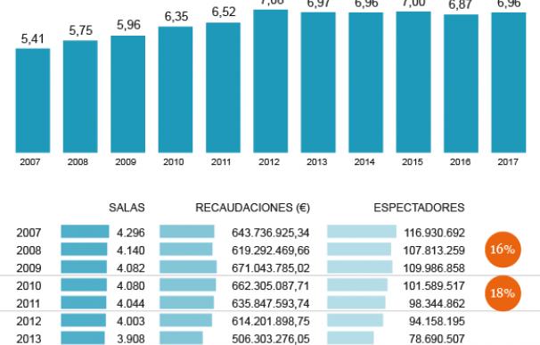 Gráfico impacto del IVA en el sector del cine