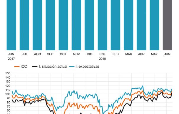 Grafico Indice de Confianza al Consumidor