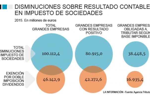 Gráficos reducciones resultado contable Impuesto de Sociedades