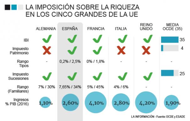Gráfico sobre impuestos sobre la riqueza en OCDE