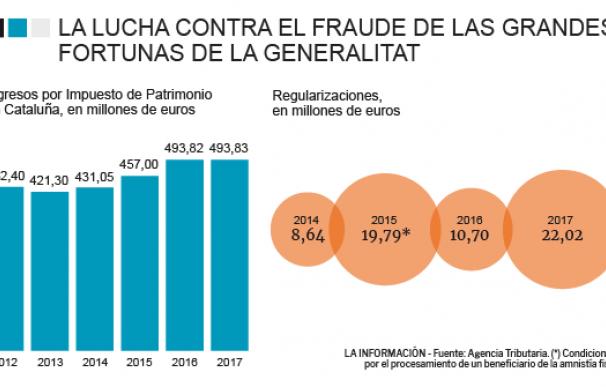 Gráfico Impuesto de Patrimonio en Cataluña